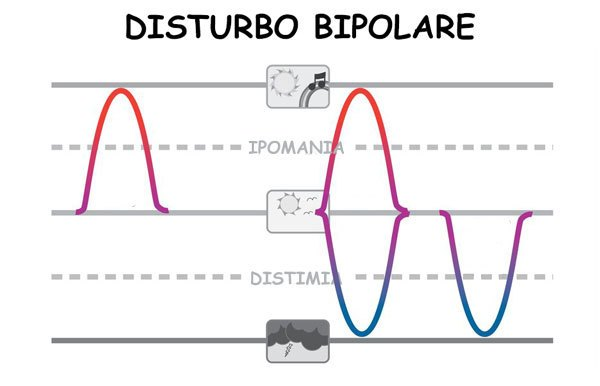 disturbo-bipolare