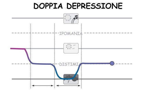 doppia depressione